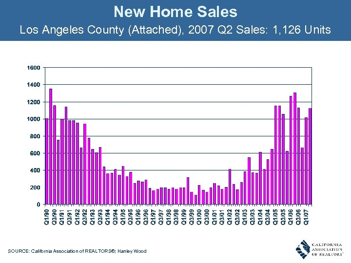New Home Sales Los Angeles County (Attached), 2007 Q 2 Sales: 1, 126 Units