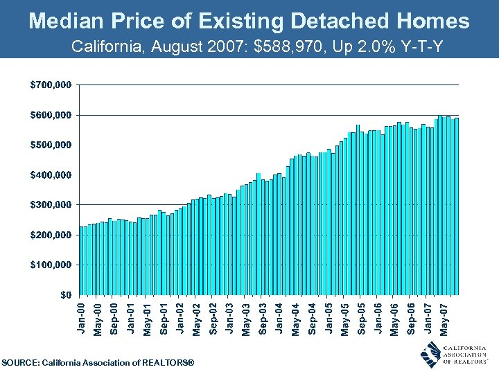 Median Price of Existing Detached Homes California, August 2007: $588, 970, Up 2. 0%