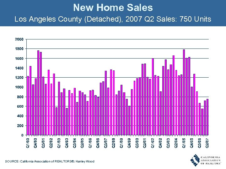 New Home Sales Los Angeles County (Detached), 2007 Q 2 Sales: 750 Units SOURCE: