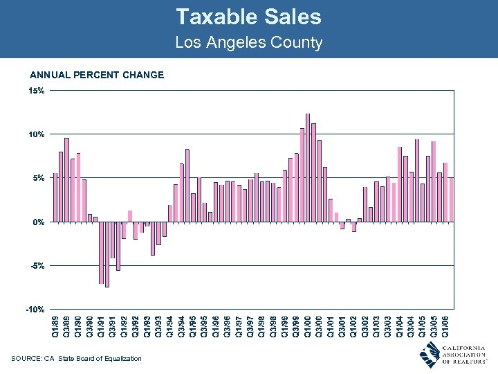 Taxable Sales Los Angeles County ANNUAL PERCENT CHANGE SOURCE: CA State Board of Equalization