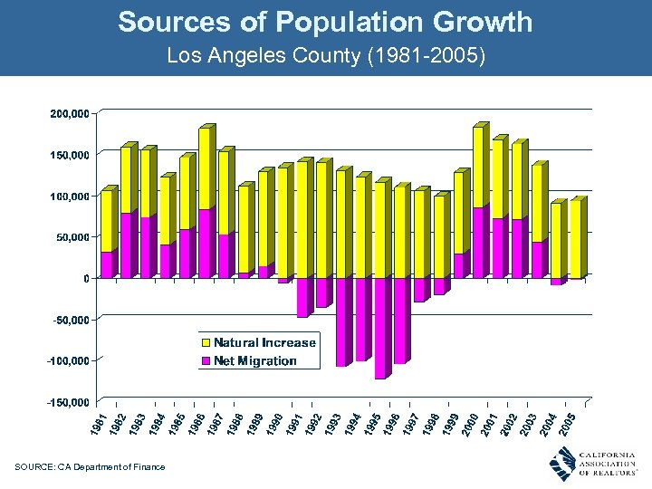 Sources of Population Growth Los Angeles County (1981 -2005) SOURCE: CA Department of Finance