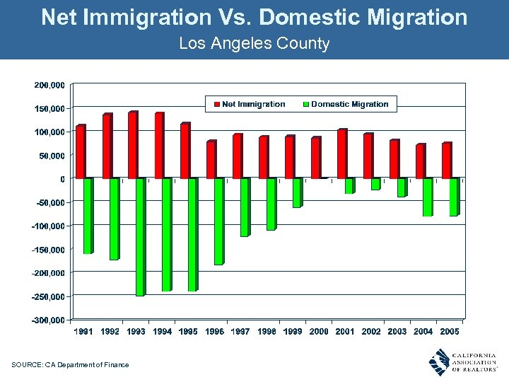 Net Immigration Vs. Domestic Migration Los Angeles County SOURCE: CA Department of Finance
