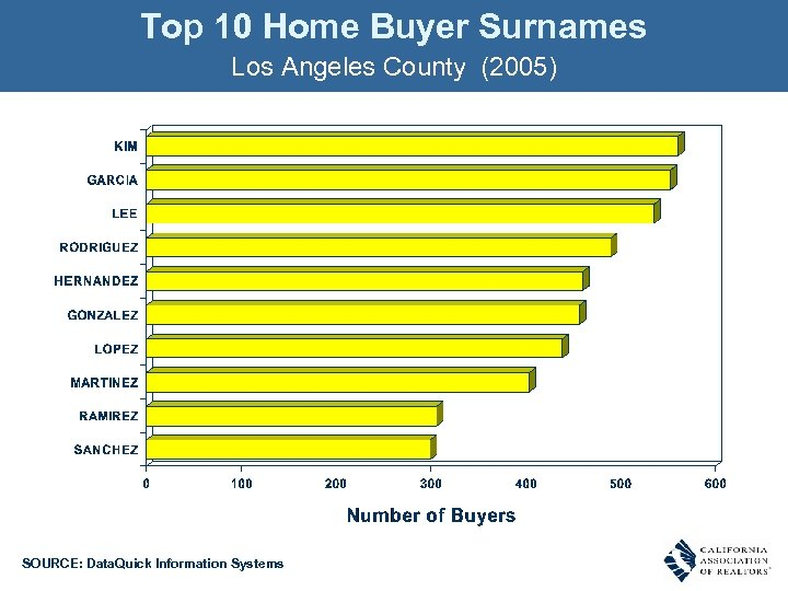 Top 10 Home Buyer Surnames Los Angeles County (2005) SOURCE: Data. Quick Information Systems