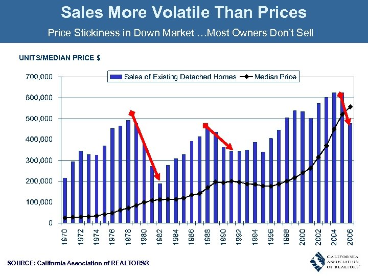 Sales More Volatile Than Prices Price Stickiness in Down Market …Most Owners Don't Sell