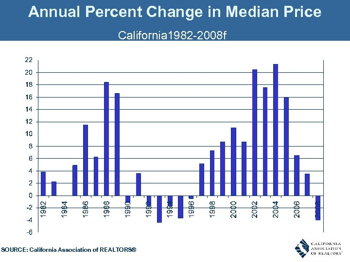 Annual Percent Change in Median Price California 1982 -2008 f SOURCE: California Association of