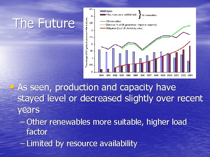 The Future • As seen, production and capacity have stayed level or decreased slightly