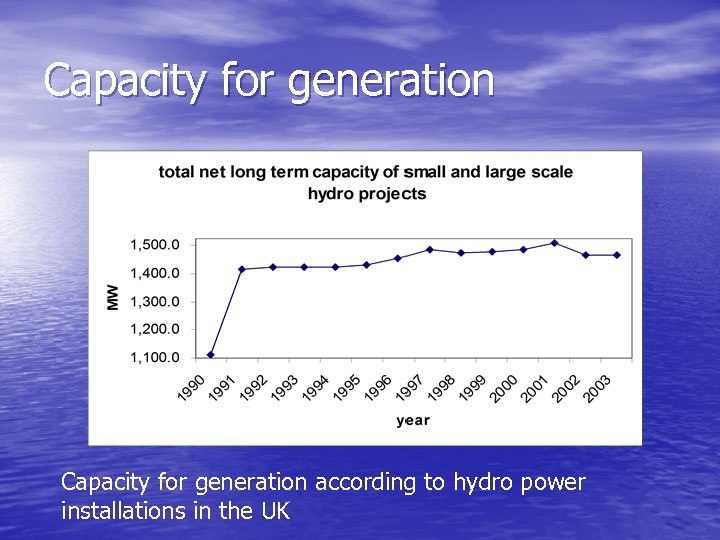 Capacity for generation according to hydro power installations in the UK
