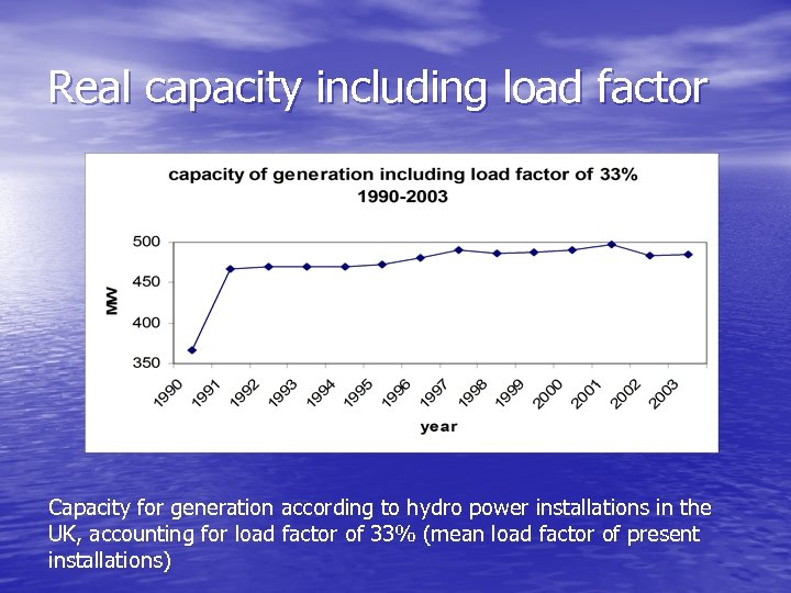 Real capacity including load factor Capacity for generation according to hydro power installations in