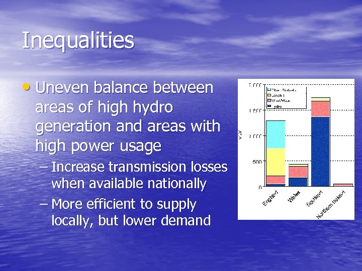 Inequalities • Uneven balance between areas of high hydro generation and areas with high