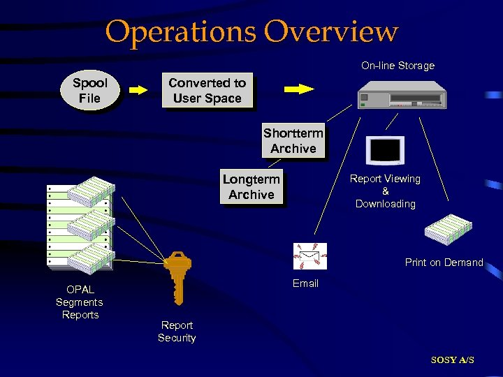Operations Overview On-line Storage Spool File Converted to User Space Shortterm Archive Longterm Archive