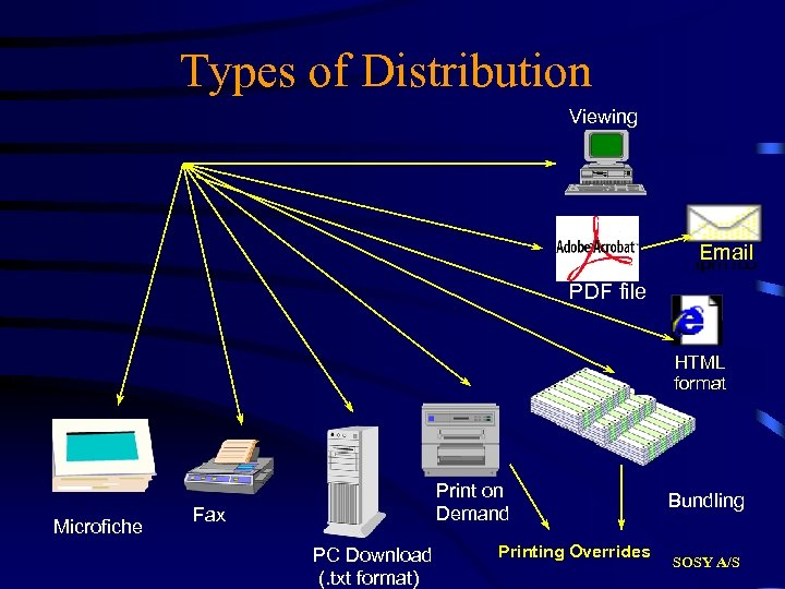 Types of Distribution Viewing Email PDF file HTML format Microfiche Print on Demand Fax