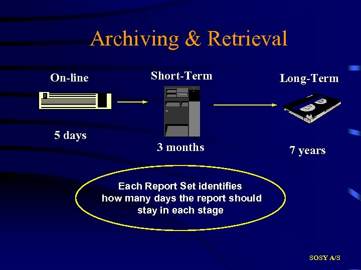 Archiving & Retrieval On-line 5 days Short-Term Long-Term 3 months 7 years Each Report