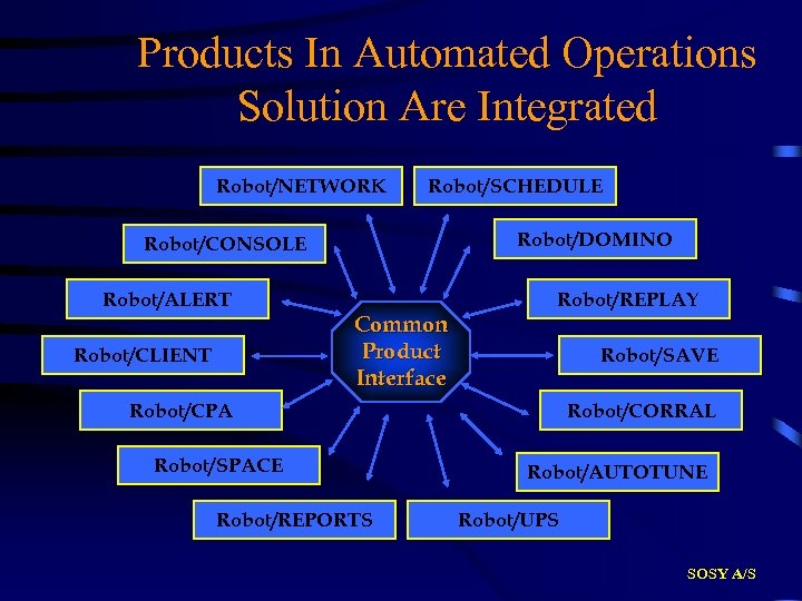 Products In Automated Operations Solution Are Integrated Robot/NETWORK Robot/SCHEDULE Robot/DOMINO Robot/CONSOLE Robot/ALERT Robot/REPLAY Common