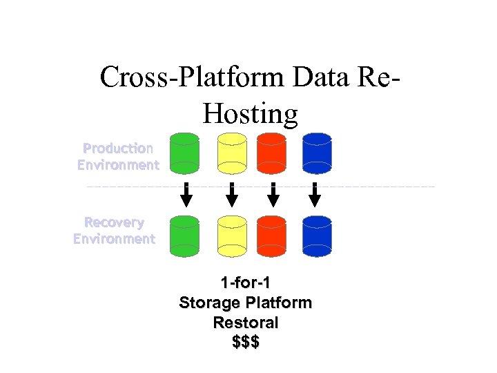 Cross-Platform Data Re. Hosting Production Environment Recovery Environment 1 -for-1 Storage Platform Restoral $$$