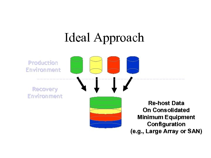 Ideal Approach Production Environment Recovery Environment Re-host Data On Consolidated Minimum Equipment Configuration (e.