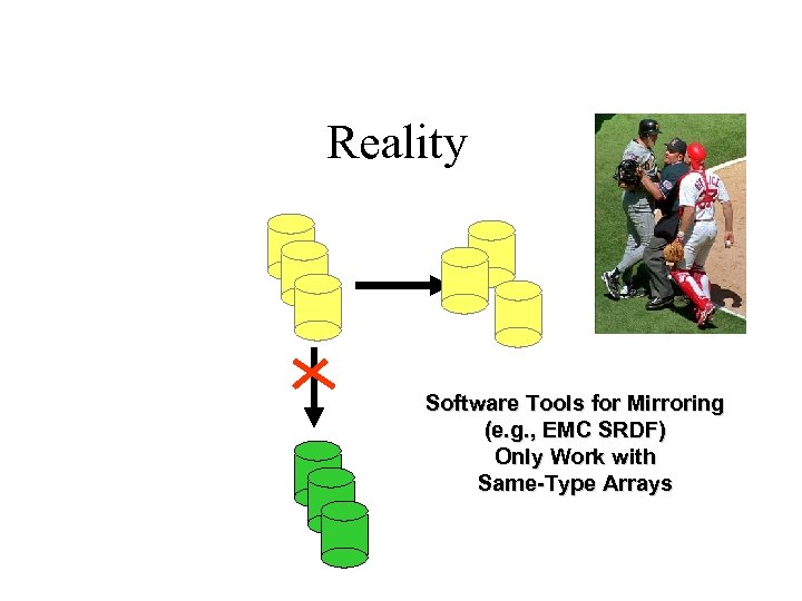 Reality Software Tools for Mirroring (e. g. , EMC SRDF) Only Work with Same-Type