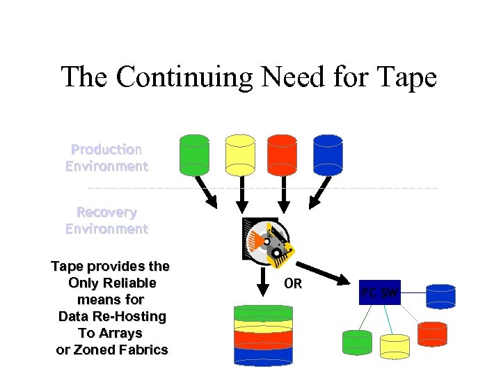 The Continuing Need for Tape Production Environment Recovery Environment Tape provides the Only Reliable