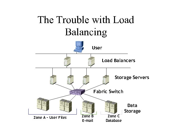 The Trouble with Load Balancing User Load Balancers Storage Servers Fabric Switch Data Storage