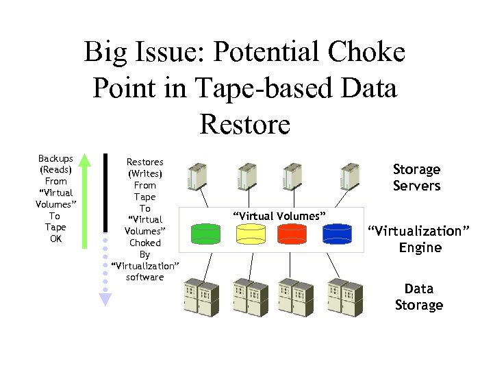 """Big Issue: Potential Choke Point in Tape-based Data Restore Backups (Reads) From """"Virtual Volumes"""""""