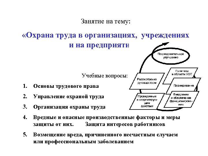 Занятие на тему: «Охрана труда в организациях, учреждениях и на предприятиях» Учебные вопросы: 1.