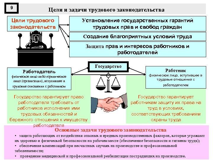 9 Цели и задачи трудового законодательства Цели трудового законодательств а Установление государственных гарантий трудовых
