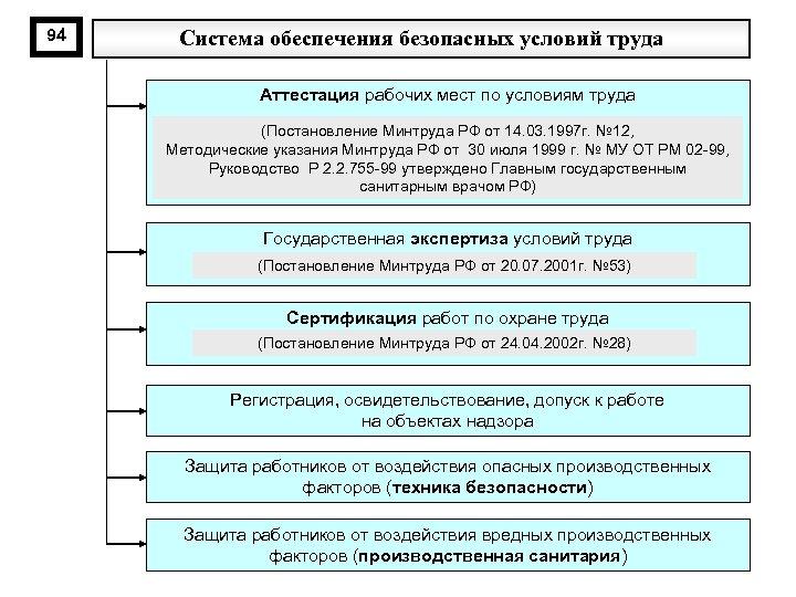 94 Система обеспечения безопасных условий труда Аттестация рабочих мест по условиям труда (Постановление Минтруда