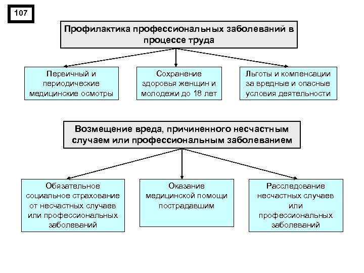 107 Профилактика профессиональных заболеваний в процессе труда Первичный и периодические медицинские осмотры Сохранение здоровья