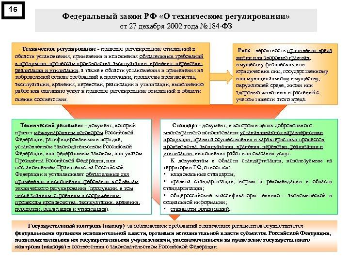 16 Федеральный закон РФ «О техническом регулировании» от 27 декабря 2002 года № 184