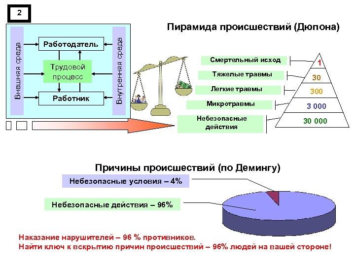 2 Работодатель Трудовой процесс Работник Внутренняя среда Внешняя среда Пирамида происшествий (Дюпона) Смертельный исход
