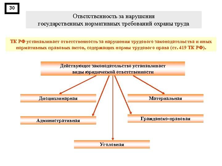 30 Ответственность за нарушения государственных нормативных требований охраны труда ТК РФ устанавливает ответственность за