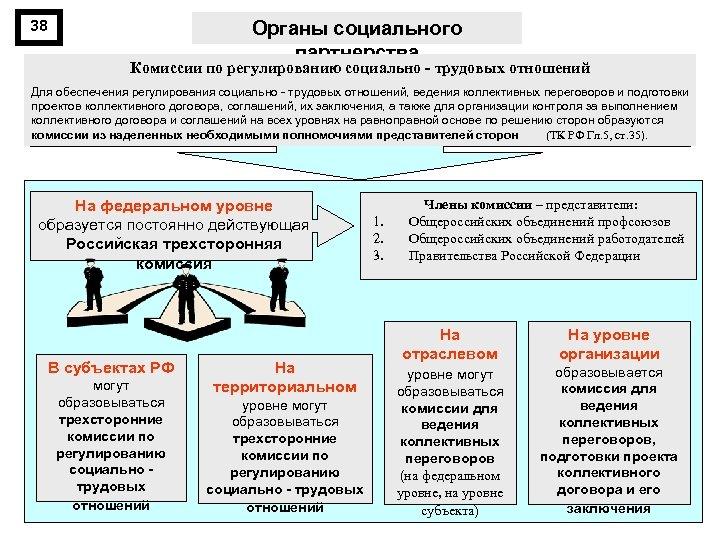 38 Органы социального партнерства Комиссии по регулированию социально трудовых отношений Для обеспечения регулирования социально