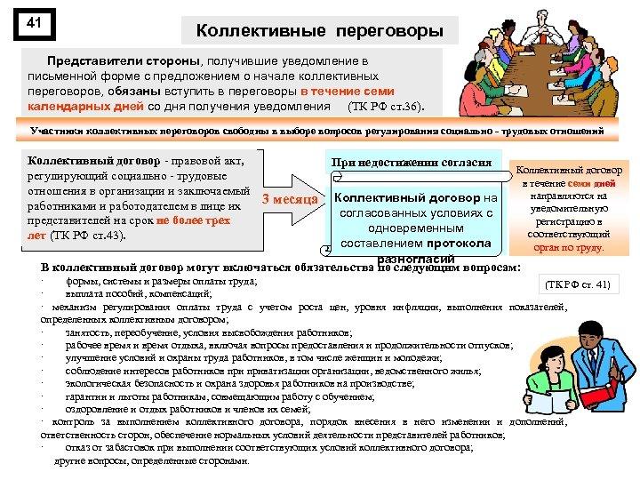 41 Коллективные переговоры Представители стороны, получившие уведомление в письменной форме с предложением о начале