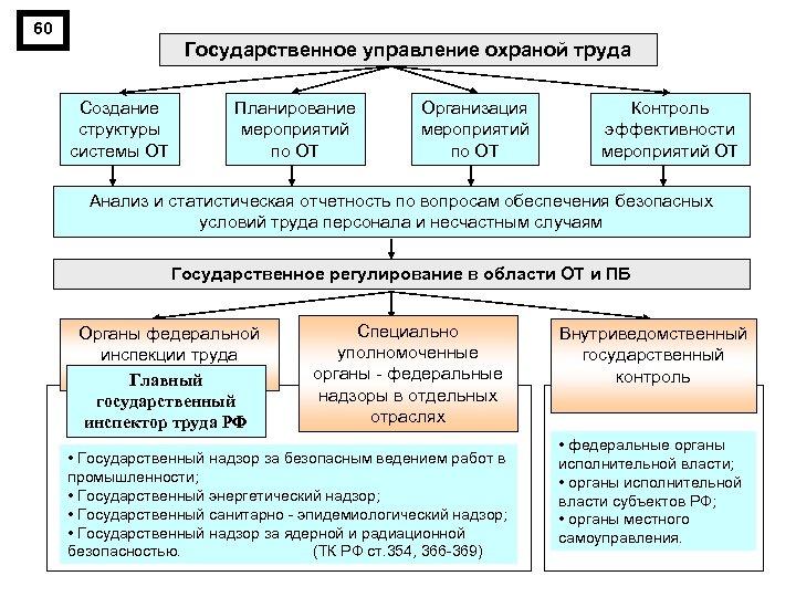 60 Государственное управление охраной труда Создание структуры системы ОТ Планирование мероприятий по ОТ Организация
