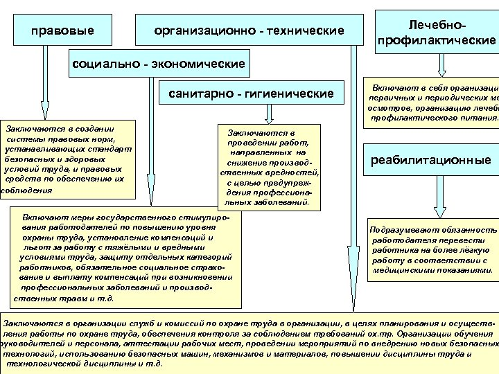 правовые организационно - технические Лечебнопрофилактические социально - экономические санитарно - гигиенические Заключаются в создании