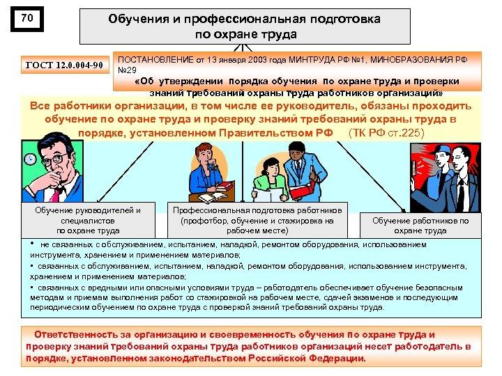 70 Обучения и профессиональная подготовка по охране труда ГОСТ 12. 0. 004 90 ПОСТАНОВЛЕНИЕ
