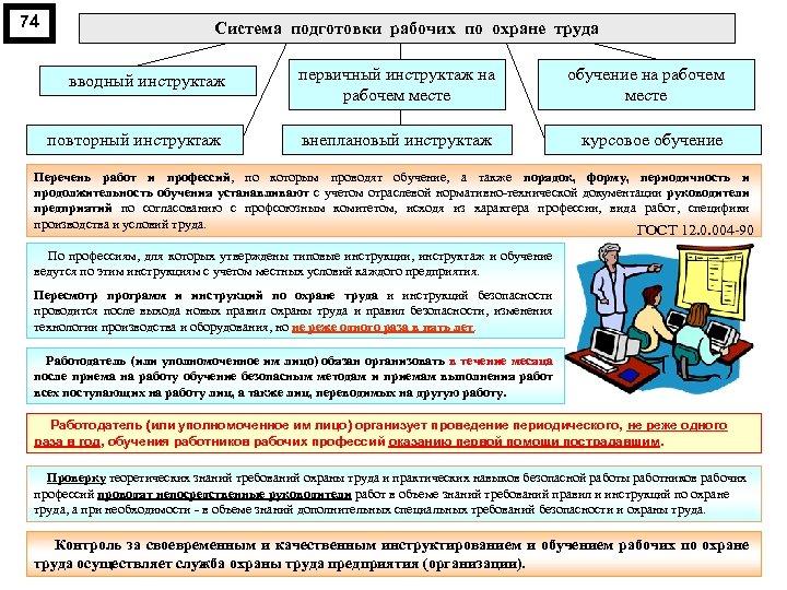 74 Система подготовки рабочих по охране труда вводный инструктаж первичный инструктаж на рабочем месте