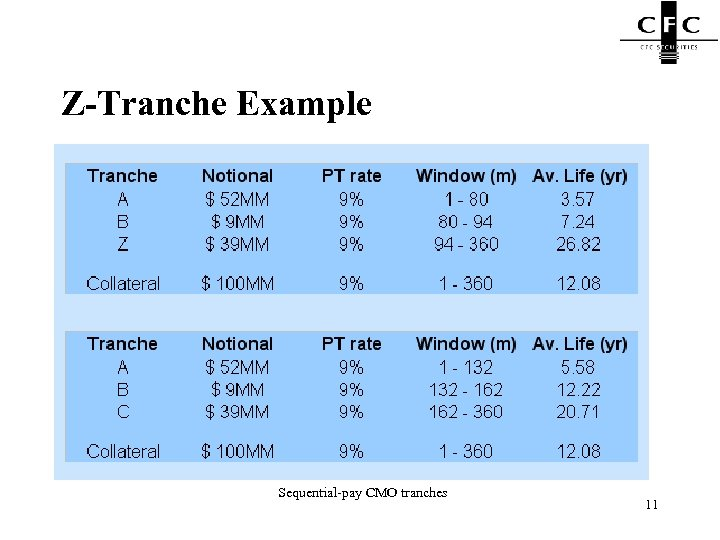 Z-Tranche Example Sequential-pay CMO tranches 11