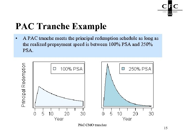 PAC Tranche Example • A PAC tranche meets the principal redemption schedule as long