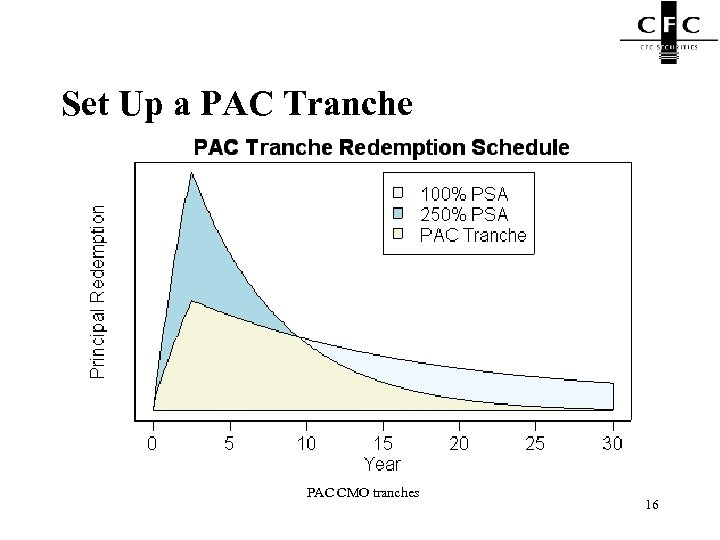 Set Up a PAC Tranche PAC CMO tranches 16