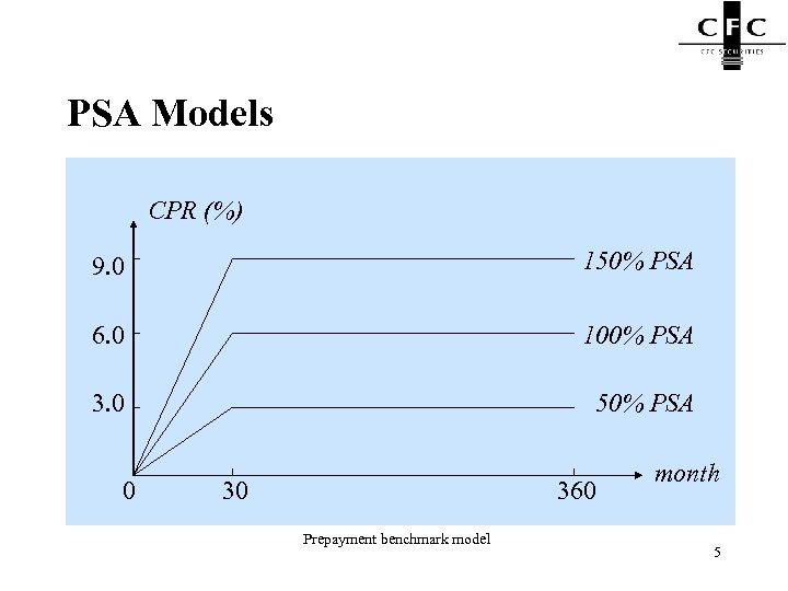 PSA Models CPR (%) 9. 0 150% PSA 6. 0 100% PSA 3. 0