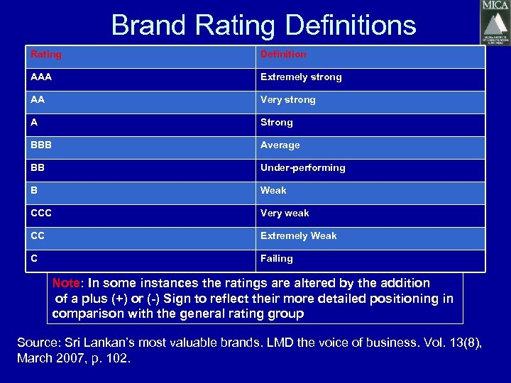 Brand Rating Definitions Rating Definition AAA Extremely strong AA Very strong A Strong BBB