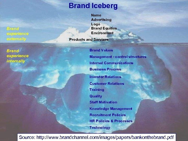 Brand Iceberg Brand experience externally Brand experience internally Name Advertising Logo Brand Equities Environment