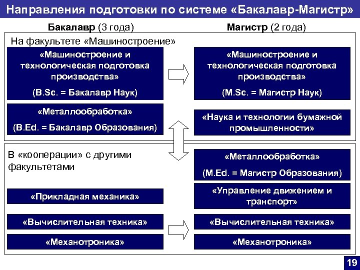 Направления подготовки по системе «Бакалавр-Магистр» Бакалавр (3 года) На факультете «Машиностроение» Магистр (2 года)
