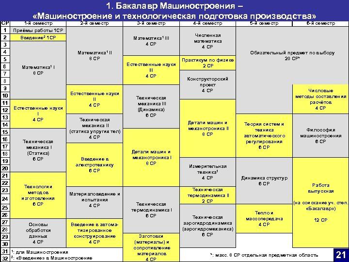 1. Бакалавр Машиностроения – «Машиностроение и технологическая подготовка производства» 1 -й семестр CP 1