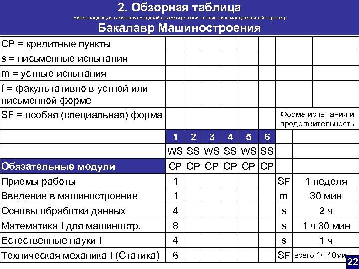 2. Обзорная таблица Нижеследующее сочетание модулей в семестре носит только рекомендательный характер Бакалавр Машиностроения