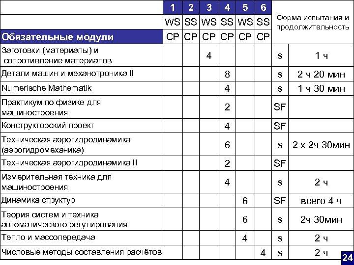 Обязательные модули Заготовки (материалы) и сопротивление материалов 1 2 3 4 5 6 WS