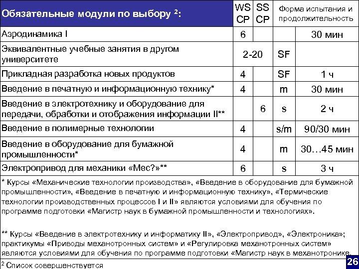 Обязательные модули по выбору 2: Аэродинамика I Эквивалентные учебные занятия в другом университете Прикладная