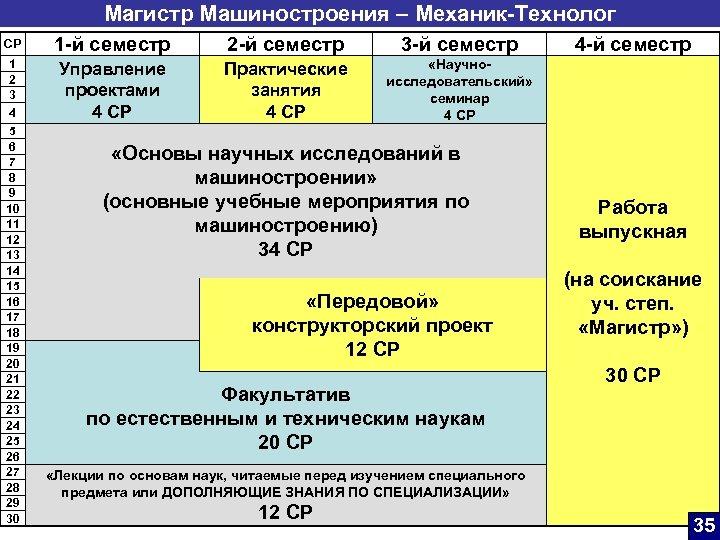 Магистр Машиностроения – Механик-Технолог CP 1 -й семестр 2 -й семестр 3 -й семестр