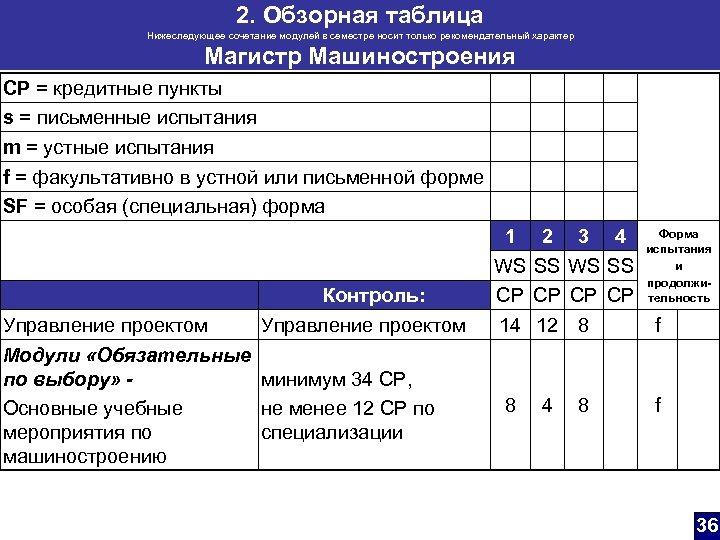 2. Обзорная таблица Нижеследующее сочетание модулей в семестре носит только рекомендательный характер Магистр Машиностроения