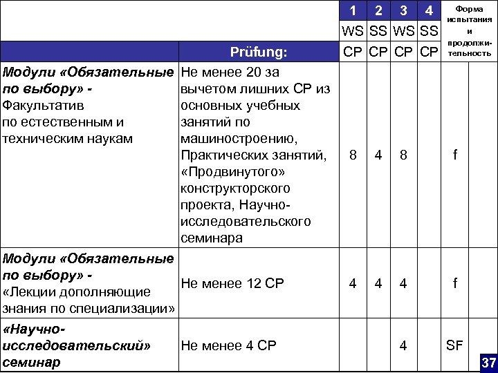 Prüfung: Модули «Обязательные Не менее 20 за по выбору» вычетом лишних CP из Факультатив